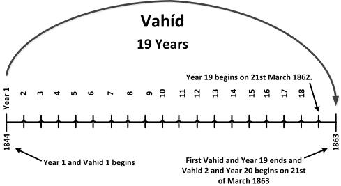Vahid 19 years